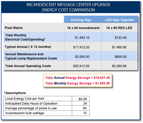 Incandescent message center upgrade to LED sign energy cost comparison