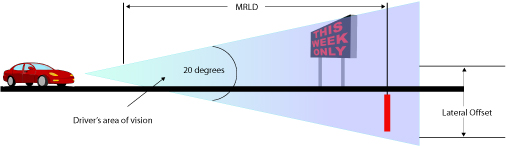 Maxium Viewing Distance for an LED Sign